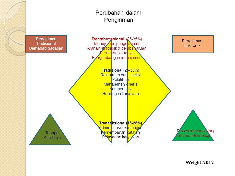 Transformasional: (25-35%) Manajemen pengetahuan Arahan stragegik & pembaharuan Perubahan budaya Pengembangan manajemen Tradisional (25-35%) Rekrutmen