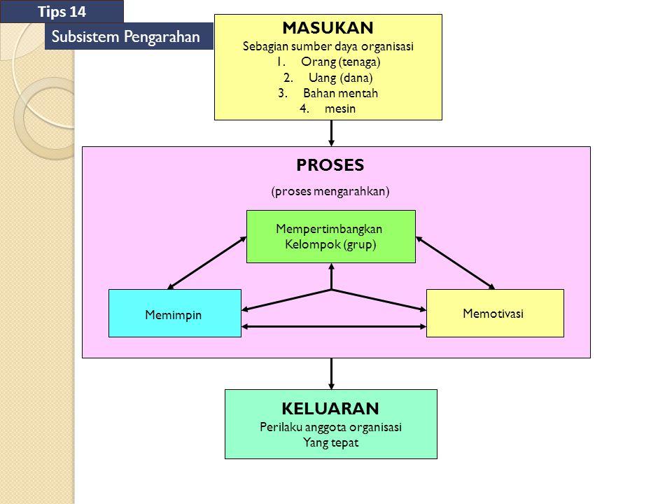 MASUKAN Sebagian sumber daya organisasi 1.Orang (tenaga) 2.Uang (dana) 3.Bahan mentah 4.mesin PROSES (proses mengarahkan) Mempertimbangkan Kelompok (g