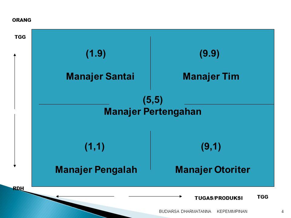 KEPEMIMPINANBUDIARSA DHARMATANNA4 (1.9) (9.9) Manajer Santai Manajer Tim (5,5) Manajer Pertengahan (1,1) (9,1) Manajer Pengalah Manajer Otoriter TUGAS