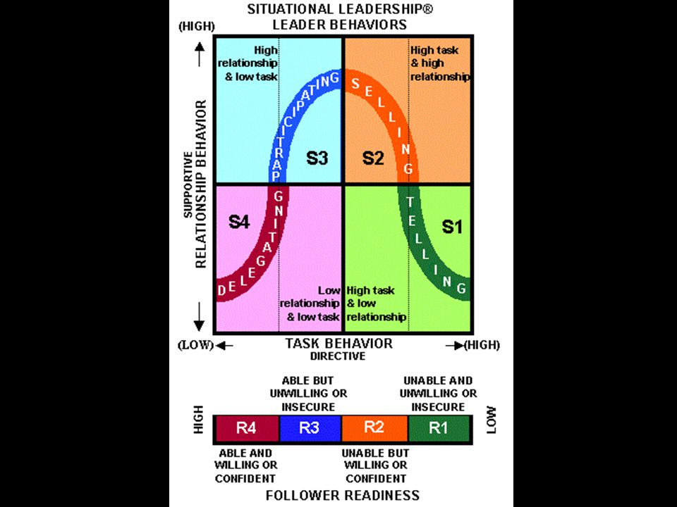 Model Hersey-Blanchard DIRECTIVE BEHAVIOR Komunikasi satu arah Peran atau fungsi bawahan telah diberitahu/dijelaskan Pengawasan kinerja yang lebih int