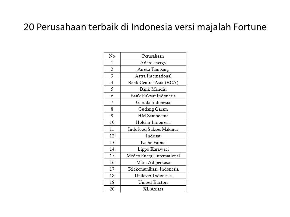 20 CEO terbaik di Indonesia versi majalah Fortune NoNamaPerusahaan 1 Alwin Syah LoebisPT Antam Tbk. 2 Anthony SalimPT Indofood Sukses Makmur Tbk. 3 Ar