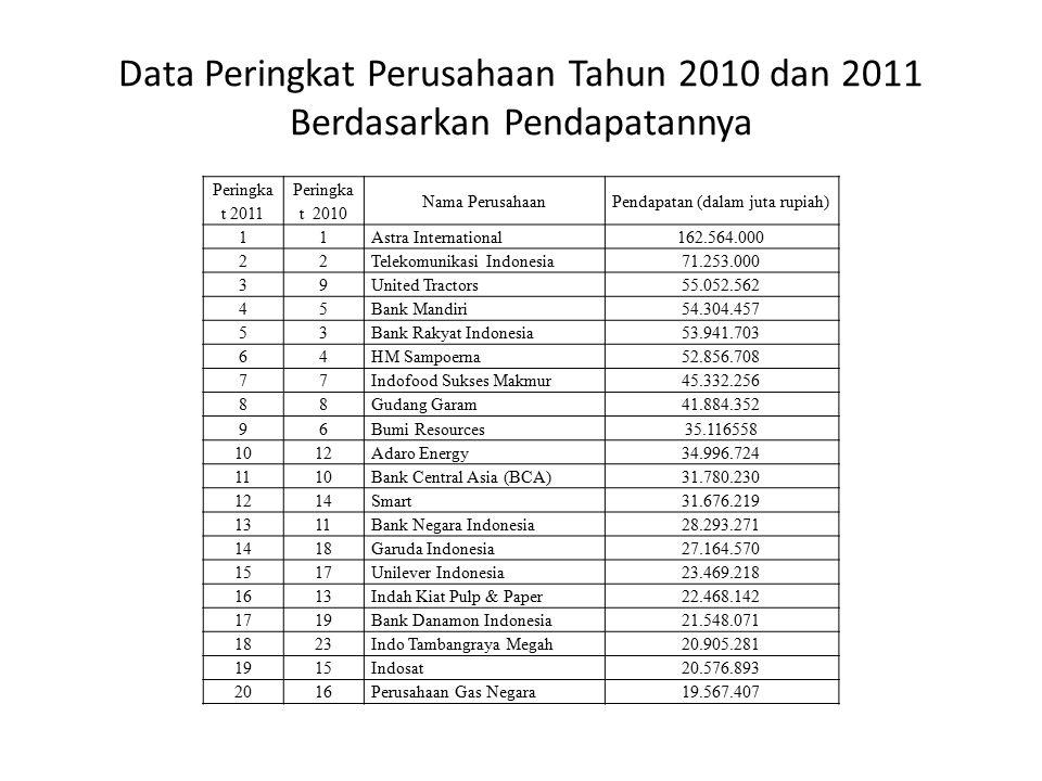 20 Perusahaan terbaik di Indonesia versi majalah Fortune NoPerusahaan 1 Adaro energy 2 Aneka Tambang 3 Astra International 4 Bank Central Asia (BCA) 5