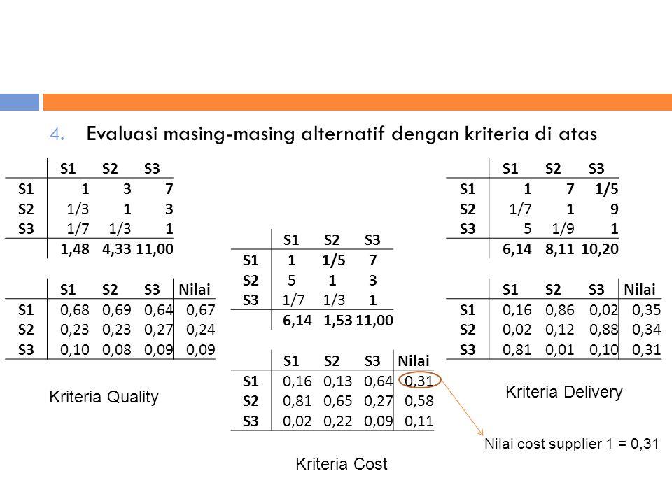 4. Evaluasi masing-masing alternatif dengan kriteria di atas S1S2S3 S1137 S2 1/313 S3 1/7 1/31 1,484,3311,00 S1S2S3Nilai S10,680,690,640,67 S20,23 0,2