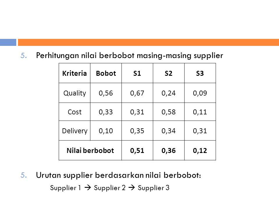 5. Perhitungan nilai berbobot masing-masing supplier KriteriaBobotS1S2S3 Quality0,560,670,240,09 Cost0,330,310,580,11 Delivery0,100,350,340,31 Nilai b