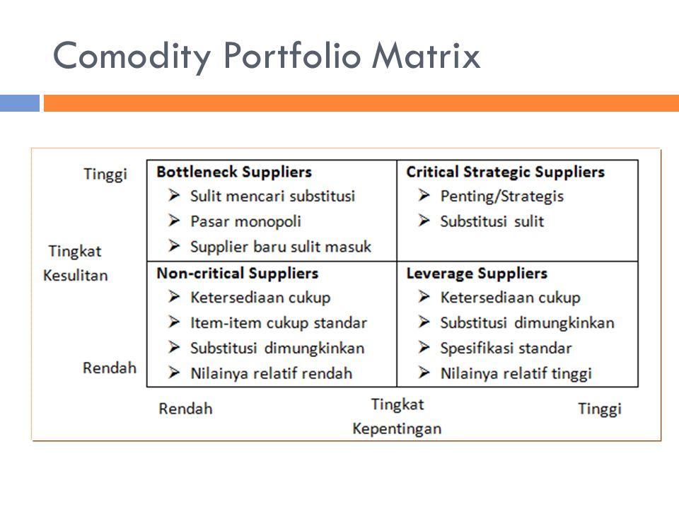 Comodity Portfolio Matrix