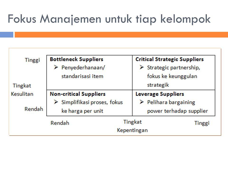 Fokus Manajemen untuk tiap kelompok