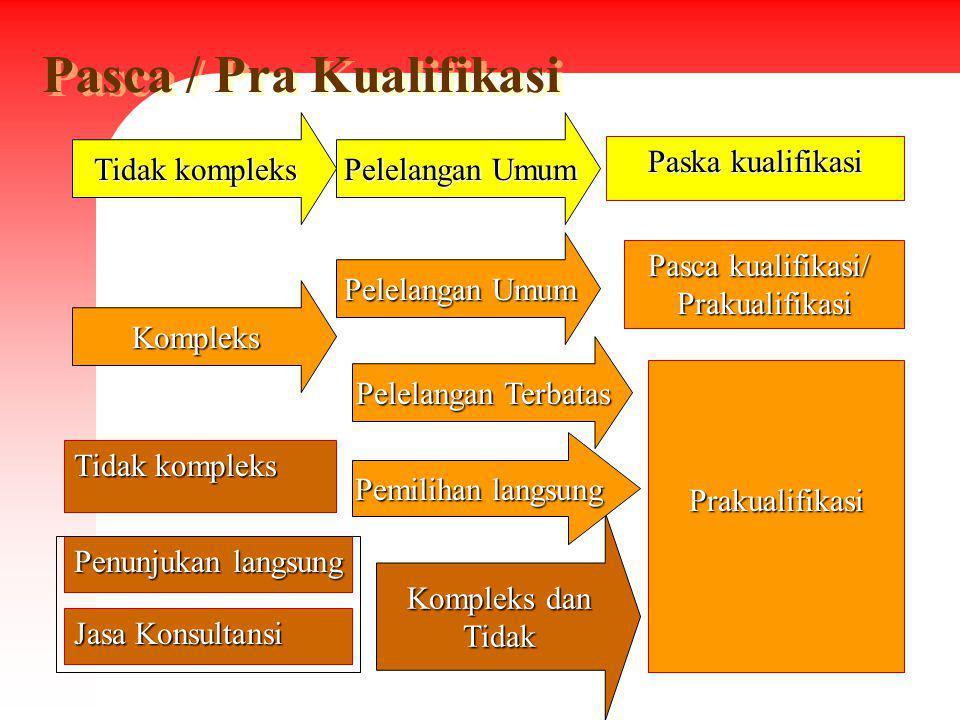 Pasca / Pra Kualifikasi Paska kualifikasi Pelelangan Umum Pasca kualifikasi/ Prakualifikasi Tidak kompleks Penunjukan langsung Jasa Konsultansi Komple
