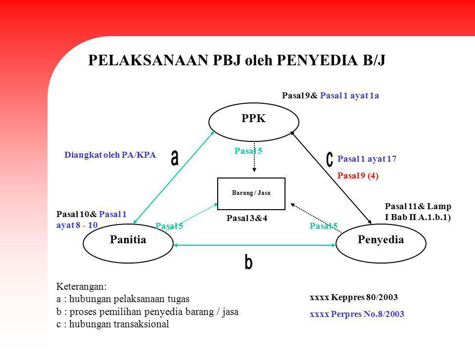 PPK PenyediaPanitia Barang / Jasa Keterangan: a : hubungan pelaksanaan tugas b : proses pemilihan penyedia barang / jasa c : hubungan transaksional PE