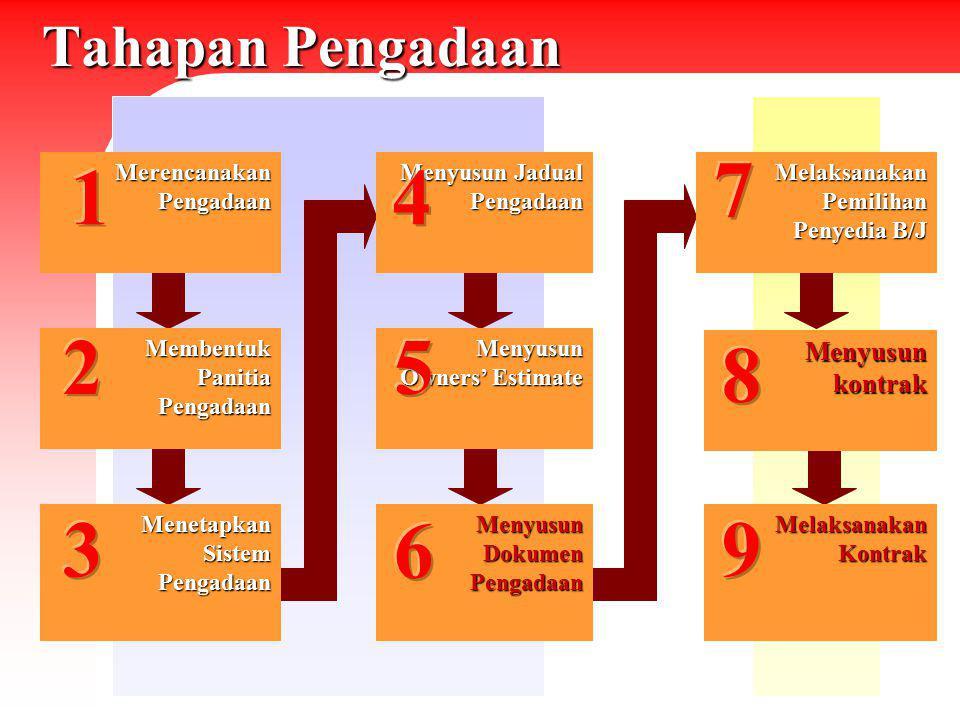 DOKUMEN KONTRAK 1.Dalam bahasa Indonesia serta tunduk kepada peraturan perundang-undangan yang berlaku di Indonesia.