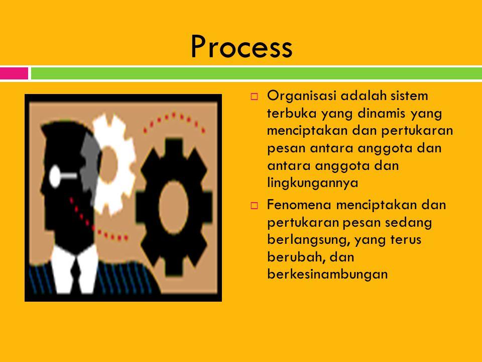 Process  Organisasi adalah sistem terbuka yang dinamis yang menciptakan dan pertukaran pesan antara anggota dan antara anggota dan lingkungannya  Fe