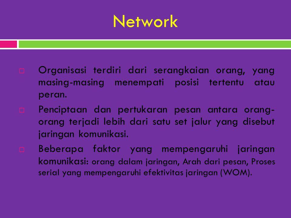Network  Organisasi terdiri dari serangkaian orang, yang masing-masing menempati posisi tertentu atau peran.  Penciptaan dan pertukaran pesan antara