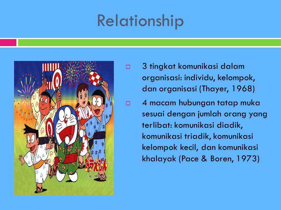 Relationship  3 tingkat komunikasi dalam organisasi: individu, kelompok, dan organisasi (Thayer, 1968)  4 macam hubungan tatap muka sesuai dengan ju