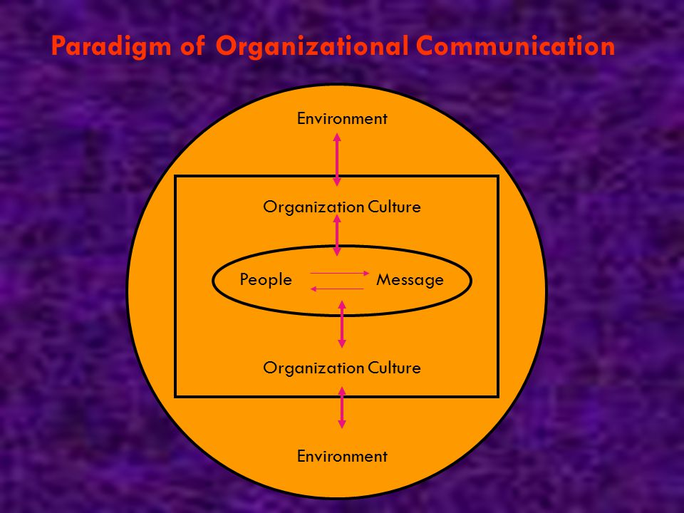 Paradigm of Organizational Communication Environment Organization Culture PeopleMessage Organization Culture Environment