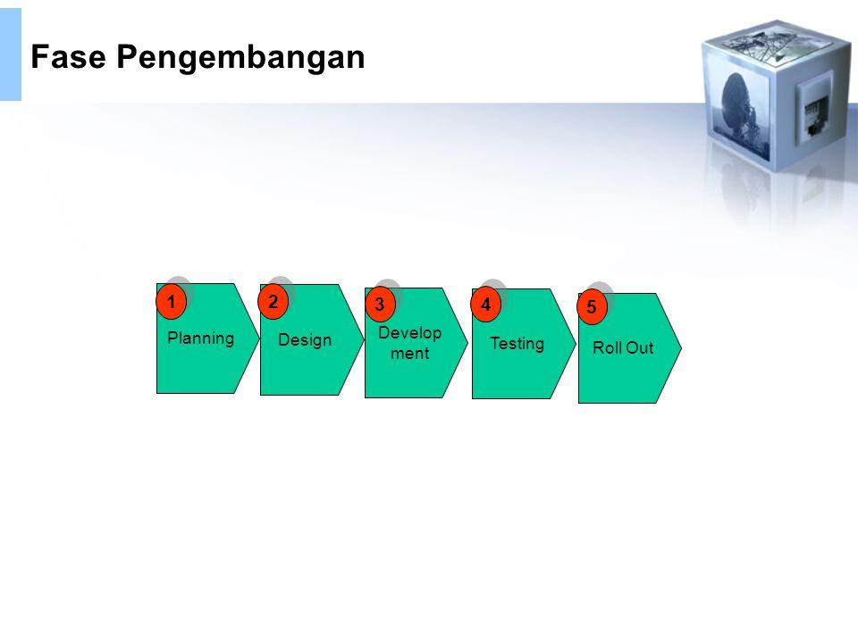 Fase Pengembangan Planning Design Develop ment Roll Out Testing 2 2 3 3 5 5 1 1 4 4