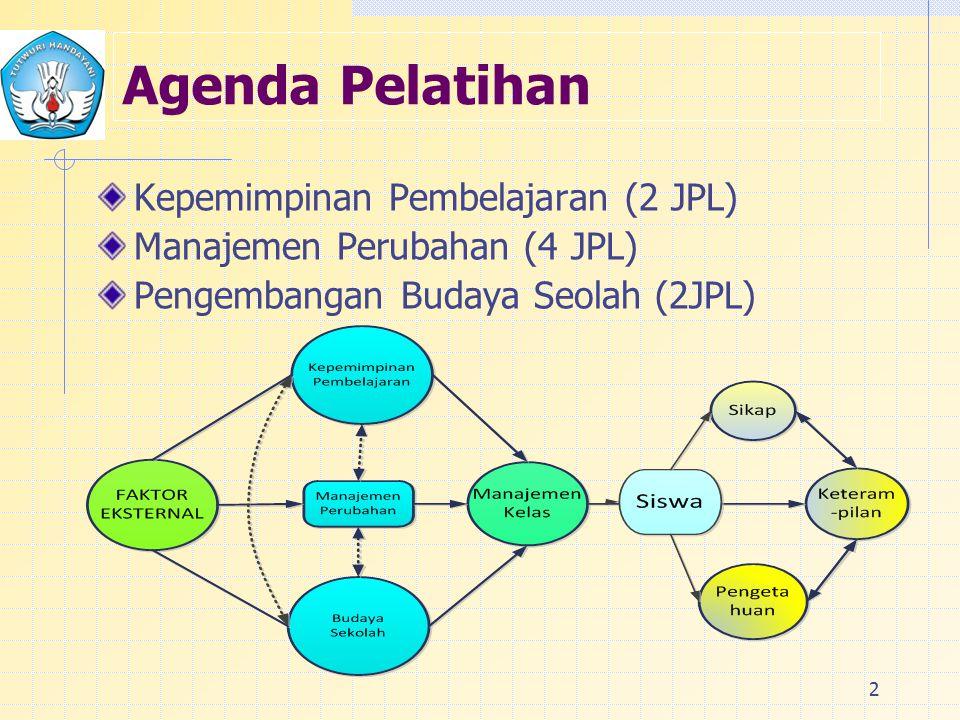 2 Agenda Pelatihan Kepemimpinan Pembelajaran (2 JPL) Manajemen Perubahan (4 JPL) Pengembangan Budaya Seolah (2JPL)