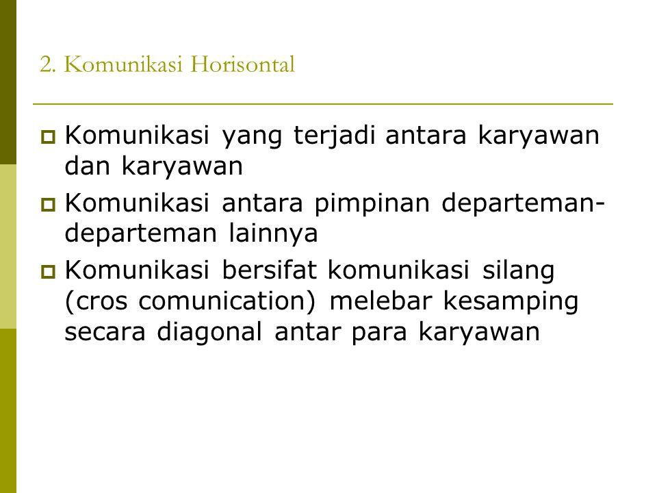 2. Komunikasi Horisontal  Komunikasi yang terjadi antara karyawan dan karyawan  Komunikasi antara pimpinan departeman- departeman lainnya  Komunika