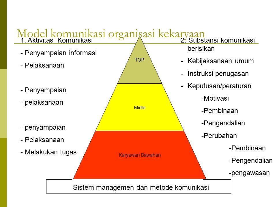 Model komunikasi organisasi kekaryaan TOP Midle Karyawan Bawahan 1.Aktivitas Komunikasi - Penyampaian informasi - Pelaksanaan - Penyampaian - pelaksanaan - penyampaian - Pelaksanaan - Melakukan tugas 2.