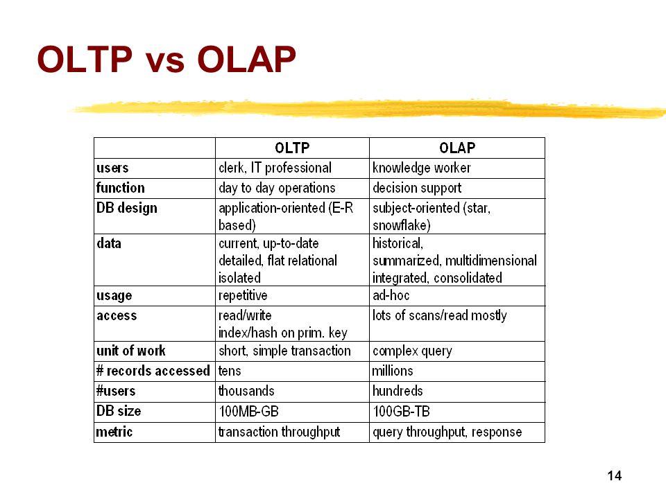 14 OLTP vs OLAP
