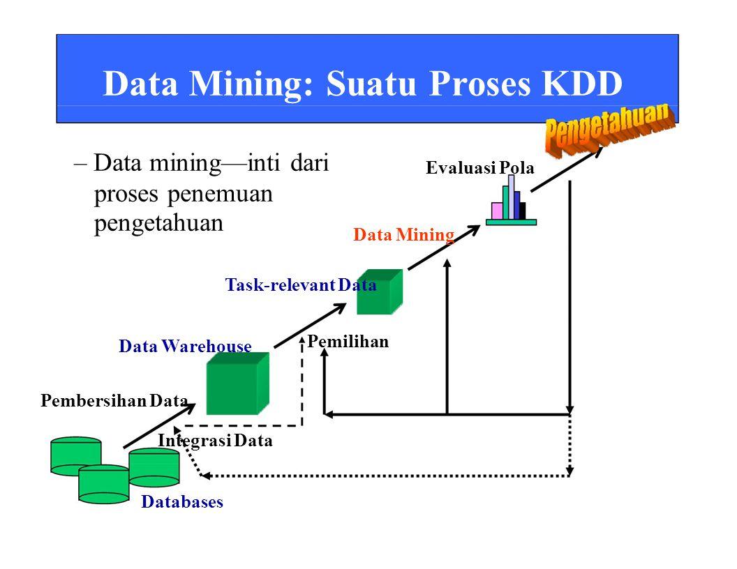 Data Mining: Suatu Proses KDD – Data mining—inti dari proses penemuan pengetahuan Evaluasi Pola Data Mining Task-relevant Data Data Warehouse Pembersihan Data Integrasi Data Databases Pemilihan