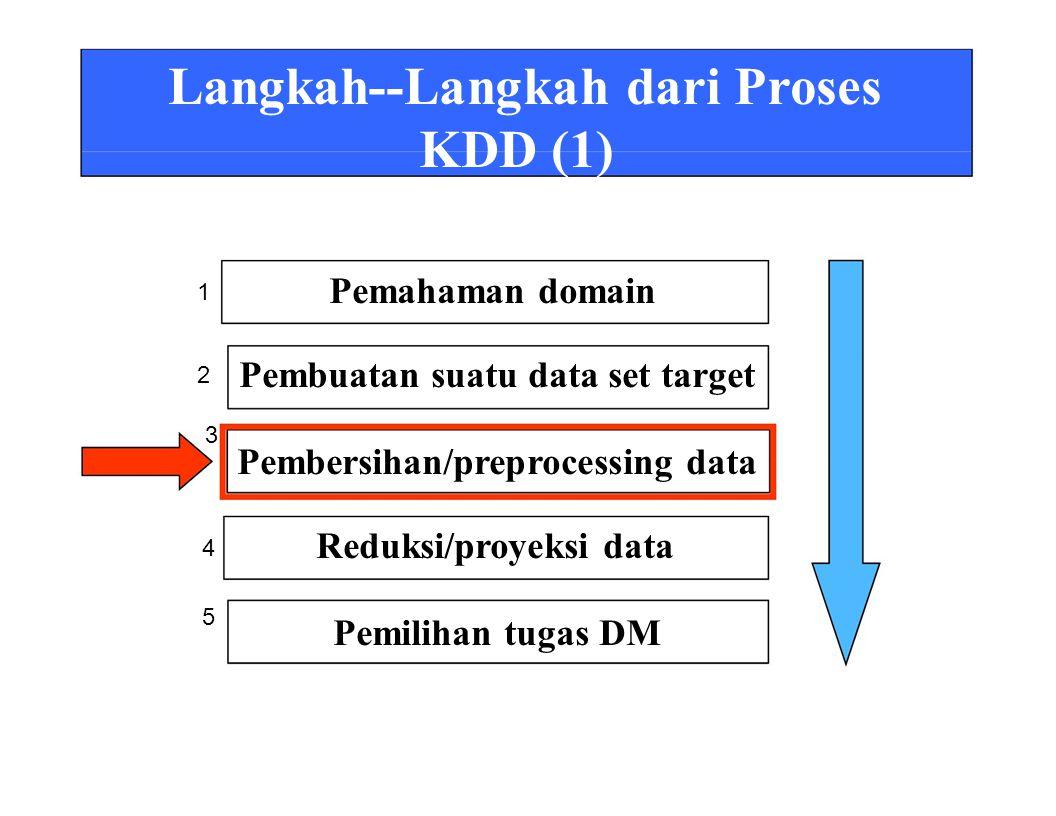 Langkah--Langkah dari Proses KDD (1) Pemahaman domain Pembuatan suatu data set target Pembersihan/preprocessing data Reduksi/proyeksi data Pemilihan tugas DM 1 2 3 4 5