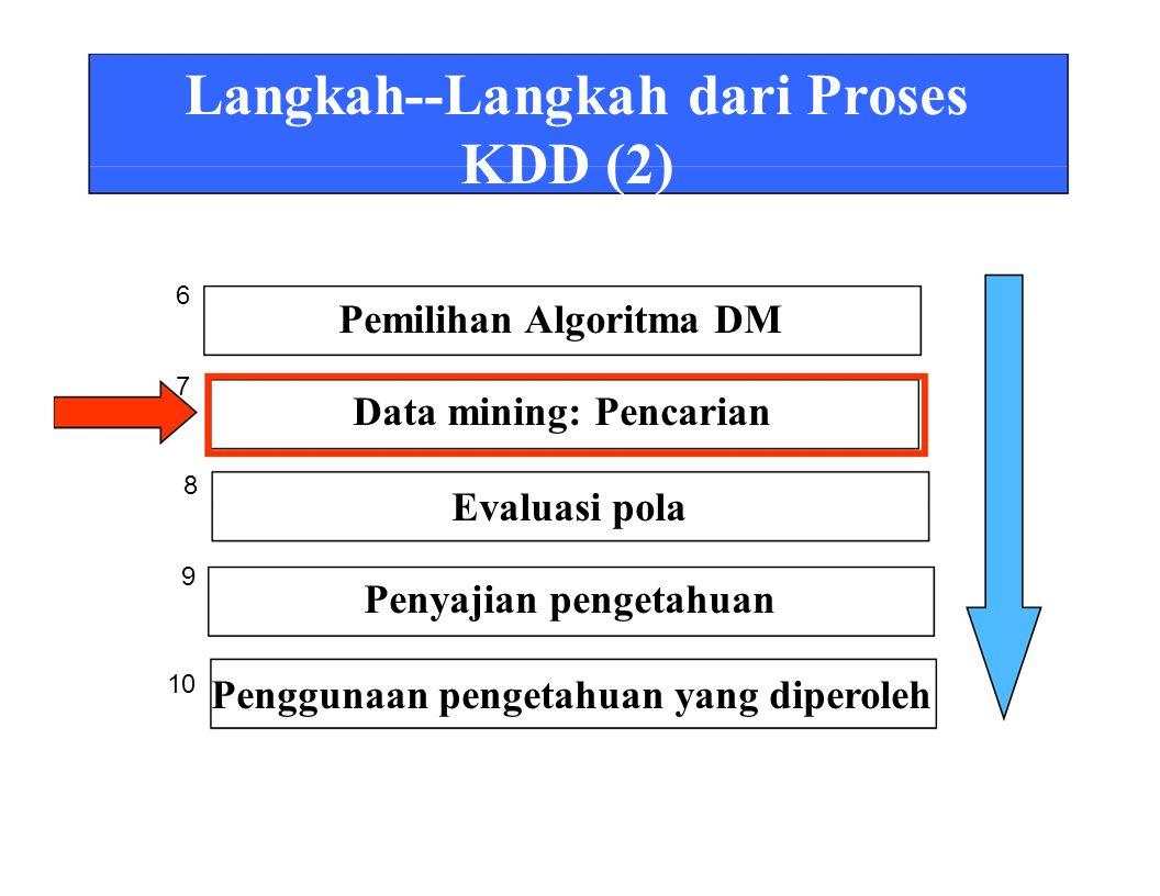 Langkah--Langkah dari Proses KDD (2) Pemilihan Algoritma DM Data mining: Pencarian Evaluasi pola Penyajian pengetahuan Penggunaan pengetahuan yang diperoleh 6 7 8 9 10