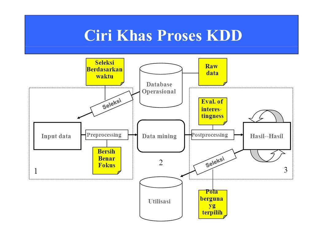Ciri Khas Proses KDD Seleksi Berdasarkan waktu Database Operasional Raw data Eval.