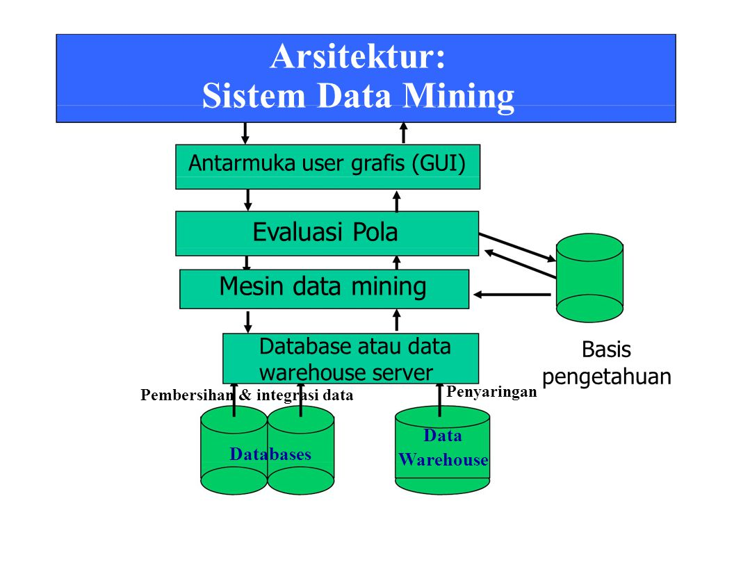 Penyaringan Arsitektur: Sistem Data Mining Antarmuka user grafis (GUI) Evaluasi Pola Mesin data mining Database atau data warehouse server Pembersihan