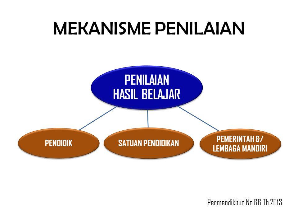 MEKANISME PENILAIAN PENILAIAN HASIL BELAJAR SATUAN PENDIDIKAN PEMERINTAH &/ LEMBAGA MANDIRI PENDIDIK Permendikbud No.66 Th.2013