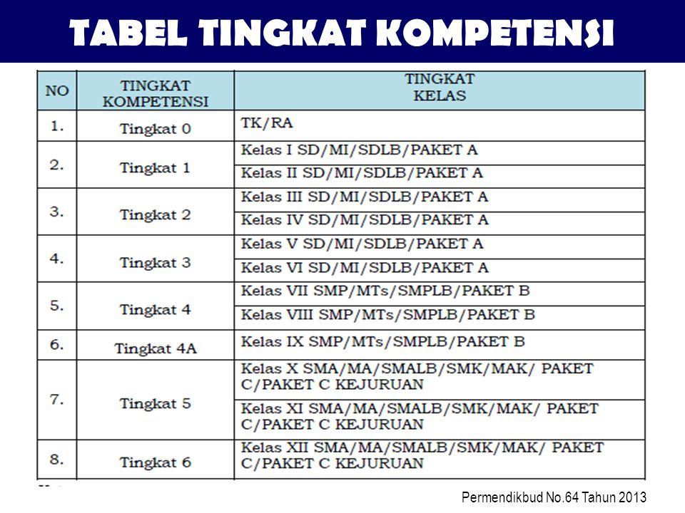 Permendikbud No.64 Tahun 2013 TABEL TINGKAT KOMPETENSI