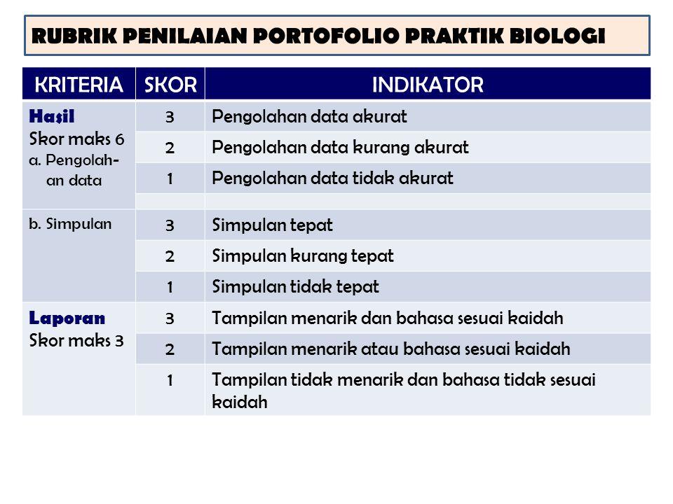 RUBRIK PENILAIAN PORTOFOLIO PRAKTIK BIOLOGI KRITERIASKORINDIKATOR Hasil Skor maks 6 a. Pengolah- an data 3Pengolahan data akurat 2Pengolahan data kura