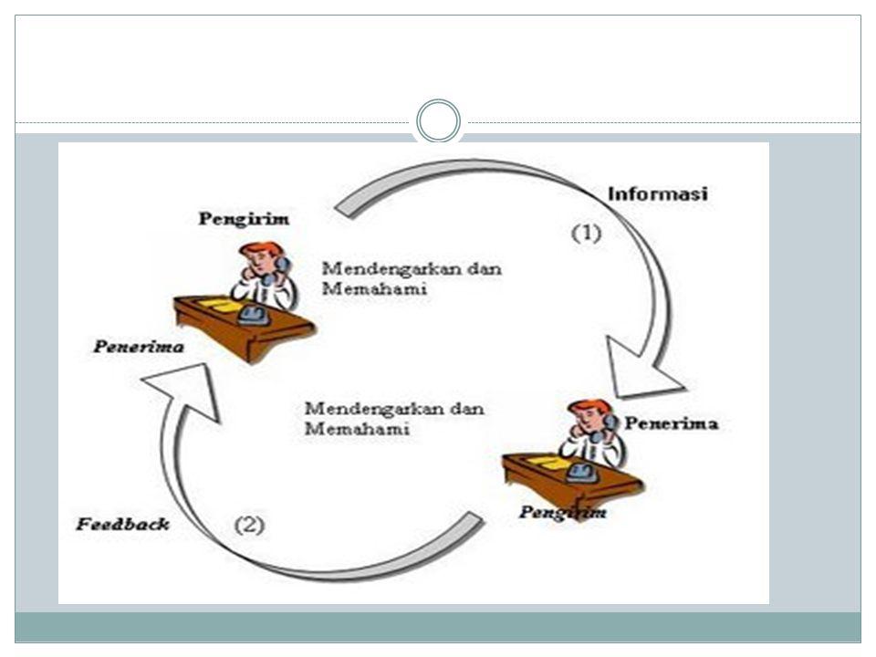 Model Interaksional Elemen kunci: - sumber (source) - pesan (message) - penerima (receiver seseorang hanyalah pengirim atau penerima.