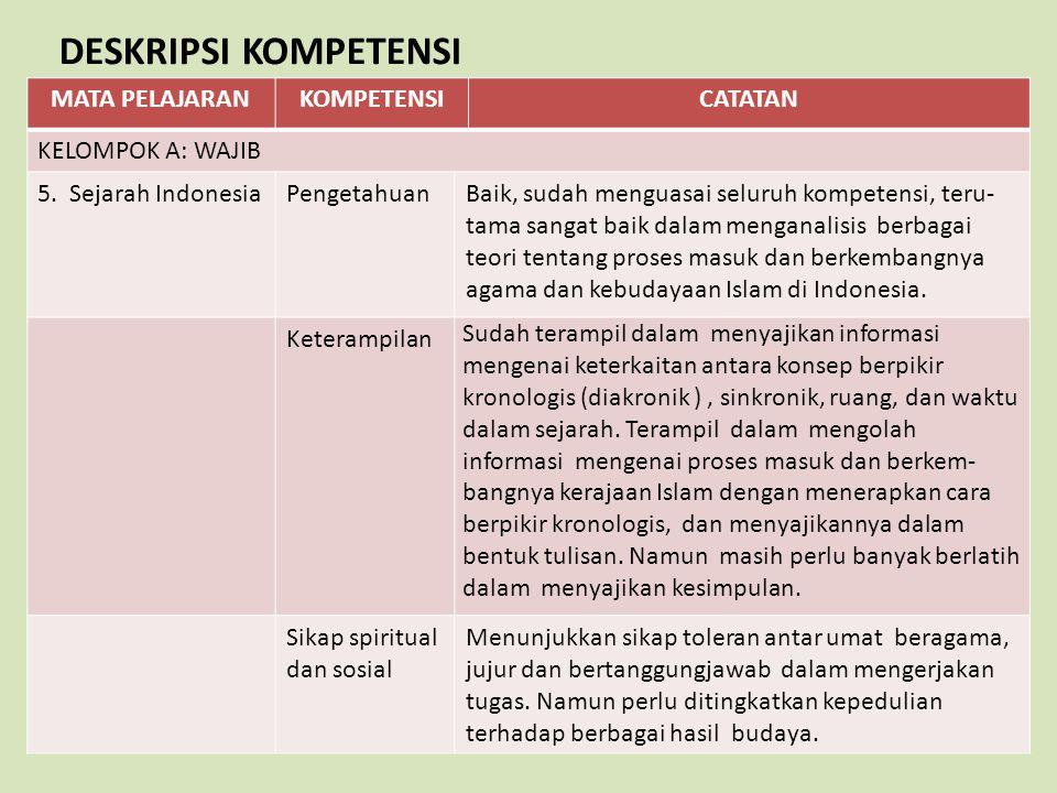 MATA PELAJARANKOMPETENSICATATAN KELOMPOK A: WAJIB 5. Sejarah IndonesiaPengetahuanBaik, sudah menguasai seluruh kompetensi, teru- tama sangat baik dala