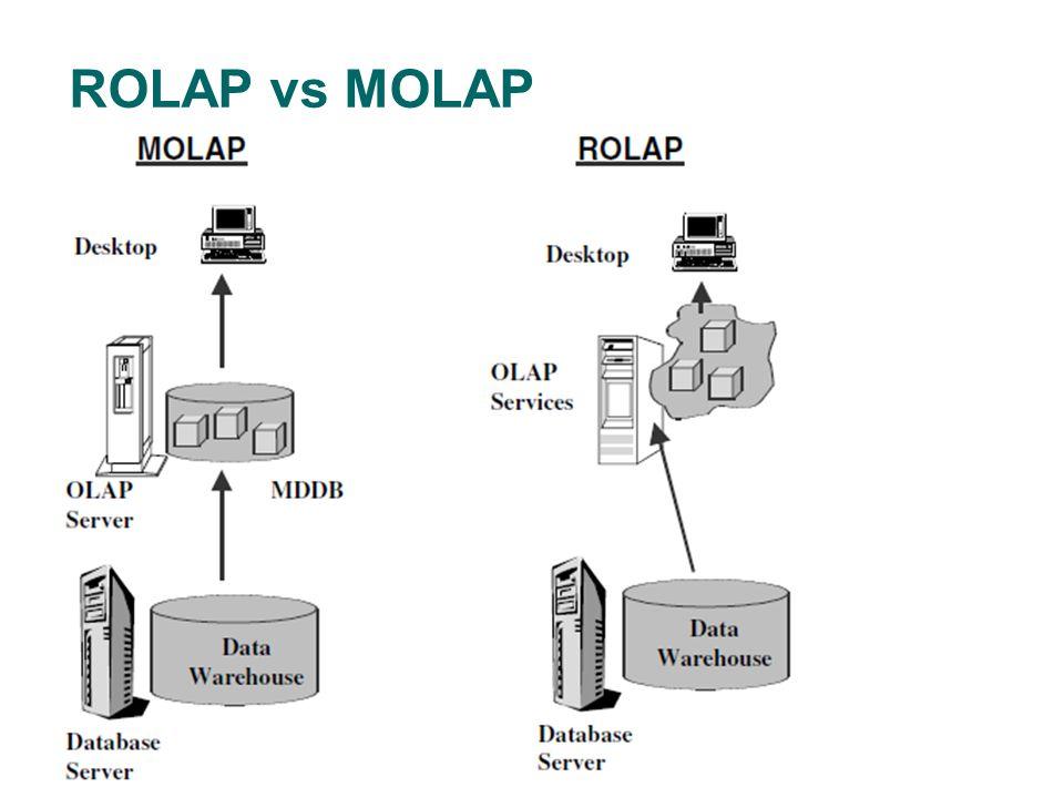 ROLAP vs MOLAP