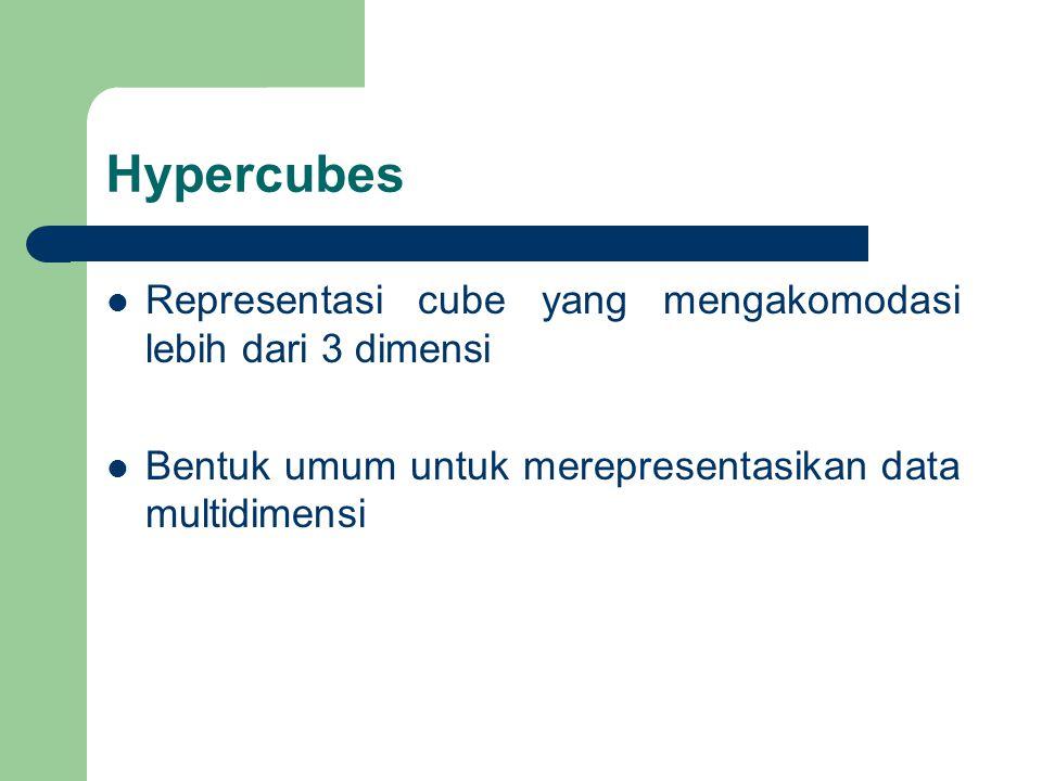 Hypercubes Representasi cube yang mengakomodasi lebih dari 3 dimensi Bentuk umum untuk merepresentasikan data multidimensi
