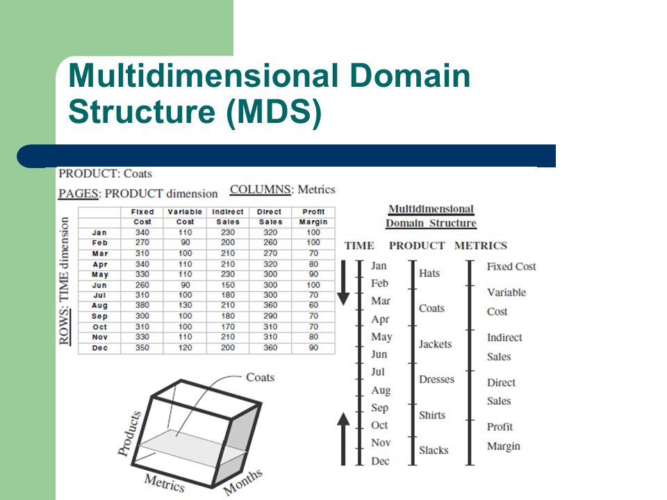 Contoh MDS 4 dimensi