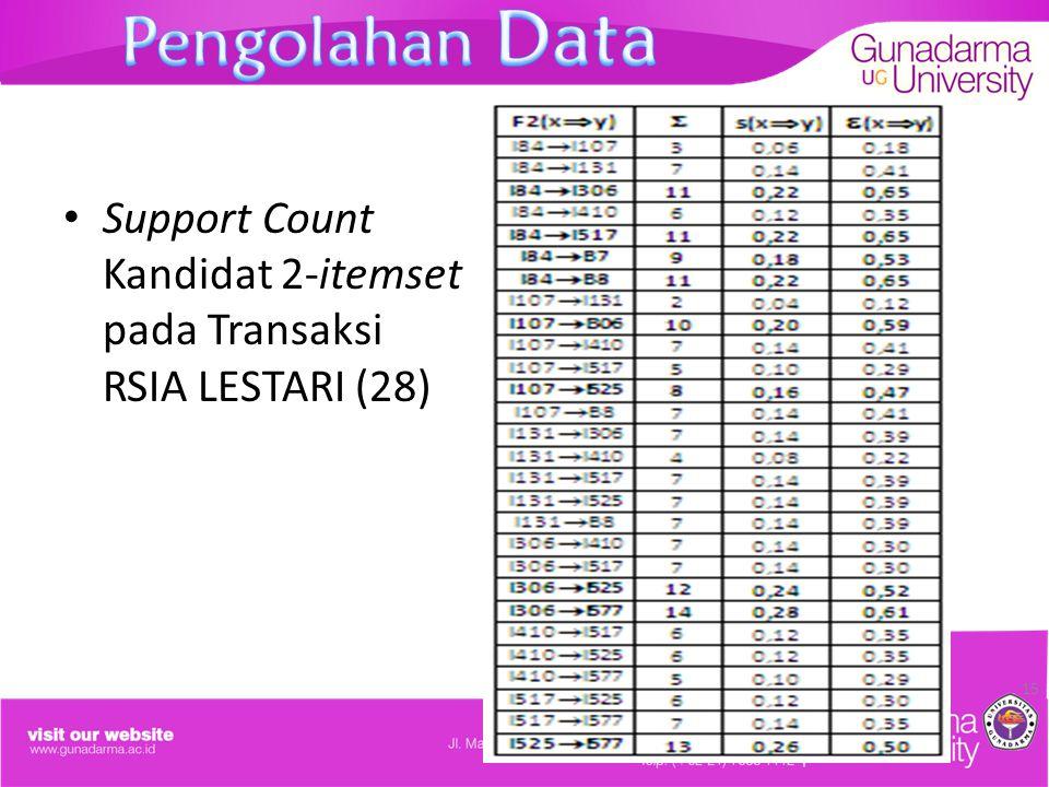 Support Count Kandidat 2-itemset pada Transaksi RSIA LESTARI (28) 15