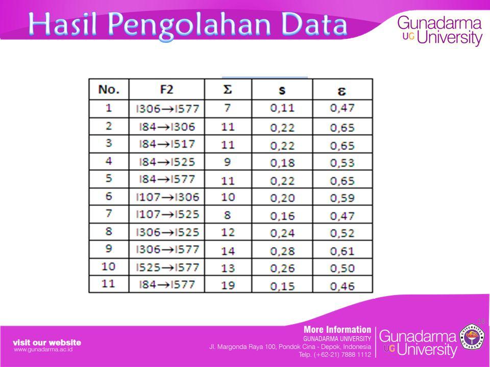 19 ItemSupportConfidence Bod + TAC15%46% Lar + TAC28%61% Bod + Lar22%65% Lar + TAC11%47%