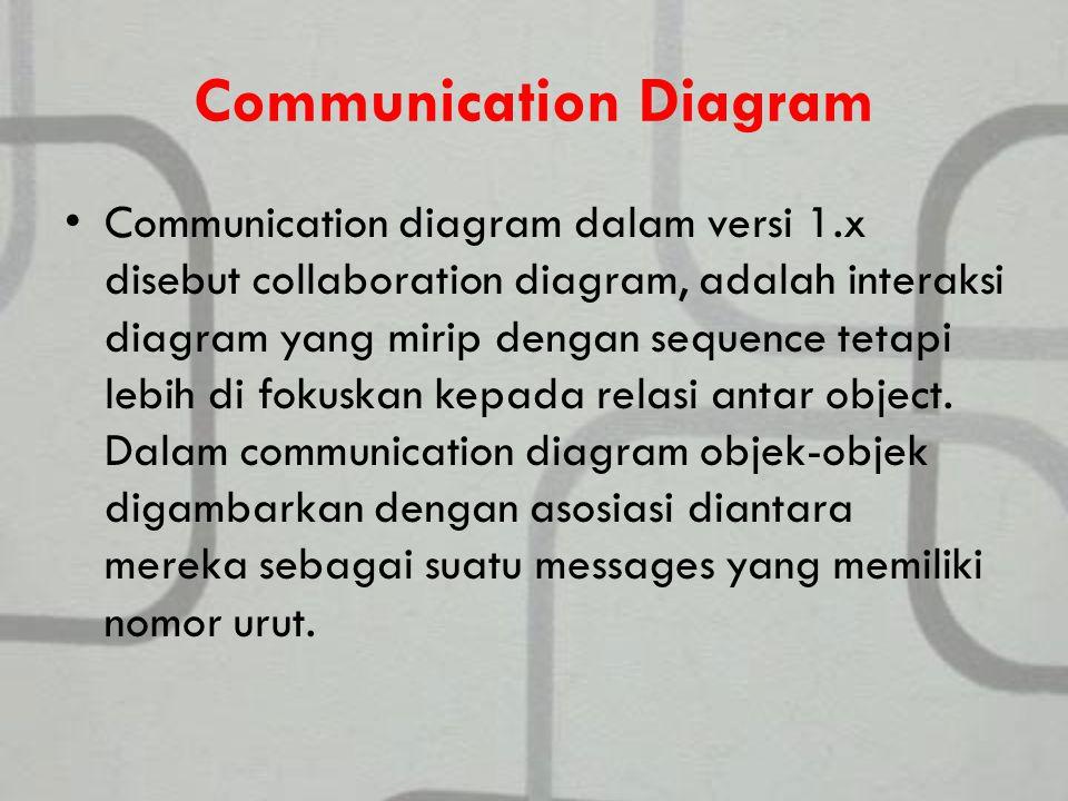 Communication Diagram Communication diagram dalam versi 1.x disebut collaboration diagram, adalah interaksi diagram yang mirip dengan sequence tetapi lebih di fokuskan kepada relasi antar object.