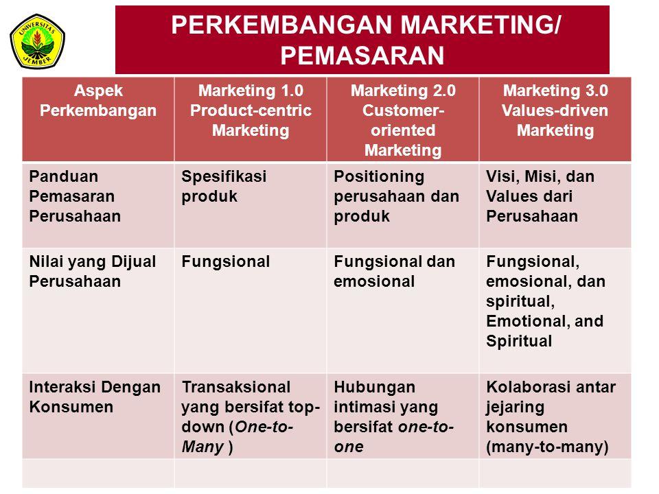 PERKEMBANGAN MARKETING/ PEMASARAN Aspek Perkembangan Marketing 1.0 Product-centric Marketing Marketing 2.0 Customer- oriented Marketing Marketing 3.0