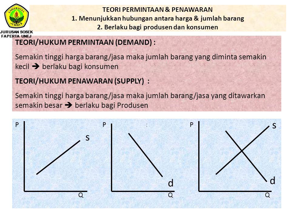 TEORI PERMINTAAN & PENAWARAN 1. Menunjukkan hubungan antara harga & jumlah barang 2. Berlaku bagi produsen dan konsumen : TEORI/HUKUM PERMINTAAN (DEMA