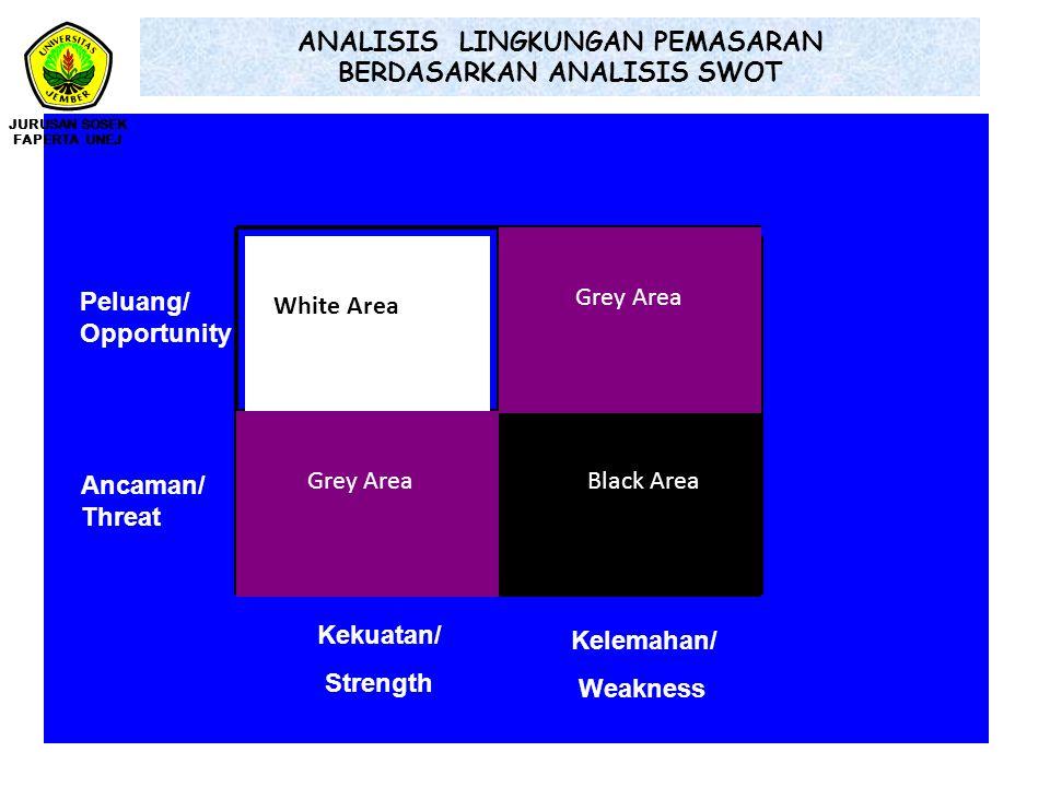 ANALISIS LINGKUNGAN PEMASARAN BERDASARKAN ANALISIS SWOT Kekuatan/ Strength Peluang/ Opportunity Ancaman/ Threat Kelemahan/ Weakness White Area Black A