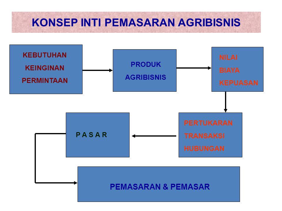 KONSEP INTI PEMASARAN AGRIBISNIS KEBUTUHAN KEINGINAN PERMINTAAN PRODUK AGRIBISNIS NILAI BIAYA KEPUASAN PERTUKARAN TRANSAKSI HUBUNGAN P A S A R PEMASAR