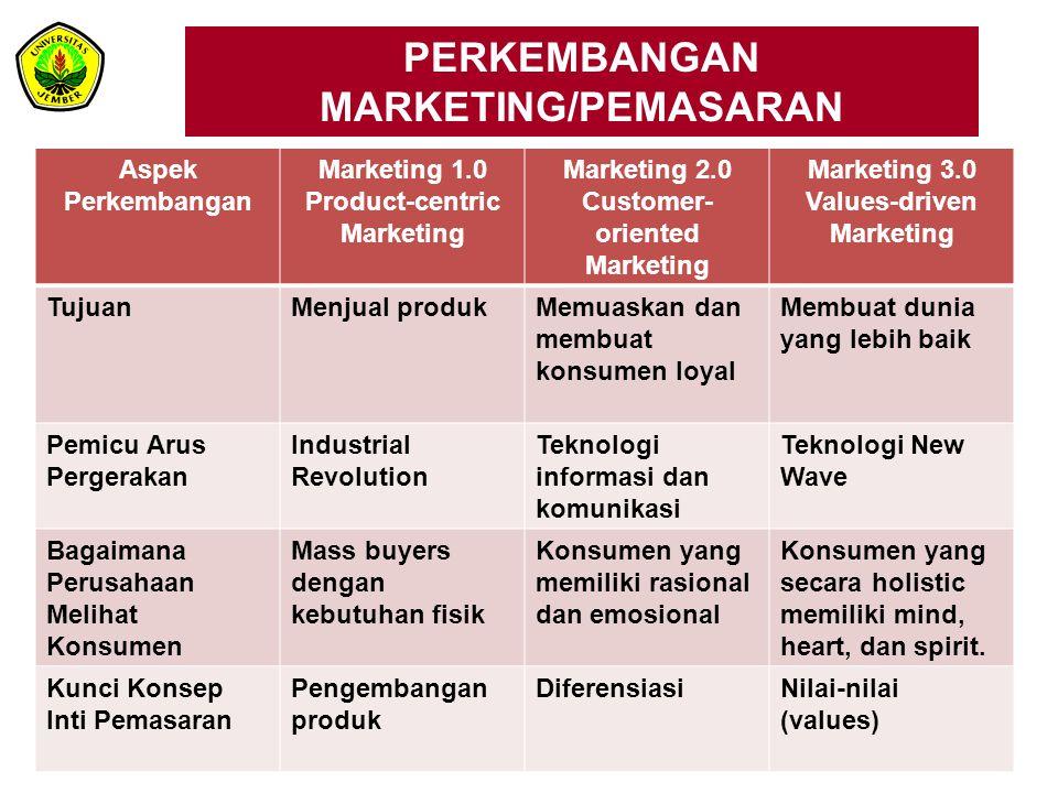 PERKEMBANGAN MARKETING/ PEMASARAN Aspek Perkembangan Marketing 1.0 Product-centric Marketing Marketing 2.0 Customer- oriented Marketing Marketing 3.0 Values-driven Marketing Panduan Pemasaran Perusahaan Spesifikasi produk Positioning perusahaan dan produk Visi, Misi, dan Values dari Perusahaan Nilai yang Dijual Perusahaan FungsionalFungsional dan emosional Fungsional, emosional, dan spiritual, Emotional, and Spiritual Interaksi Dengan Konsumen Transaksional yang bersifat top- down (One-to- Many ) Hubungan intimasi yang bersifat one-to- one Kolaborasi antar jejaring konsumen (many-to-many)