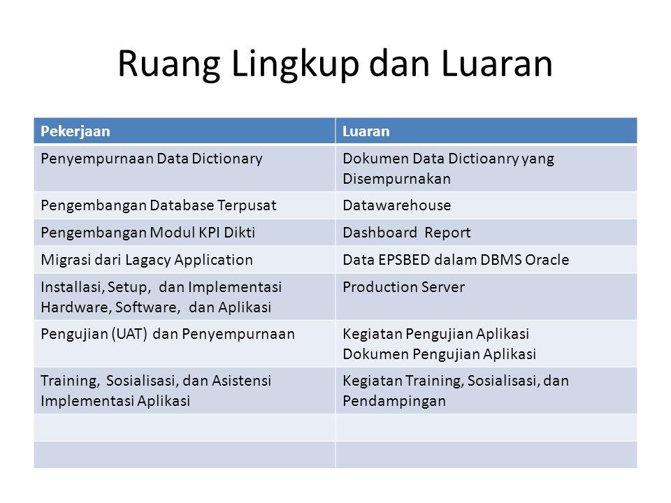 Ruang Lingkup dan Luaran PekerjaanLuaran Penyempurnaan Data DictionaryDokumen Data Dictioanry yang Disempurnakan Pengembangan Database TerpusatDatawarehouse Pengembangan Modul KPI DiktiDashboard Report Migrasi dari Lagacy ApplicationData EPSBED dalam DBMS Oracle Installasi, Setup, dan Implementasi Hardware, Software, dan Aplikasi Production Server Pengujian (UAT) dan PenyempurnaanKegiatan Pengujian Aplikasi Dokumen Pengujian Aplikasi Training, Sosialisasi, dan Asistensi Implementasi Aplikasi Kegiatan Training, Sosialisasi, dan Pendampingan