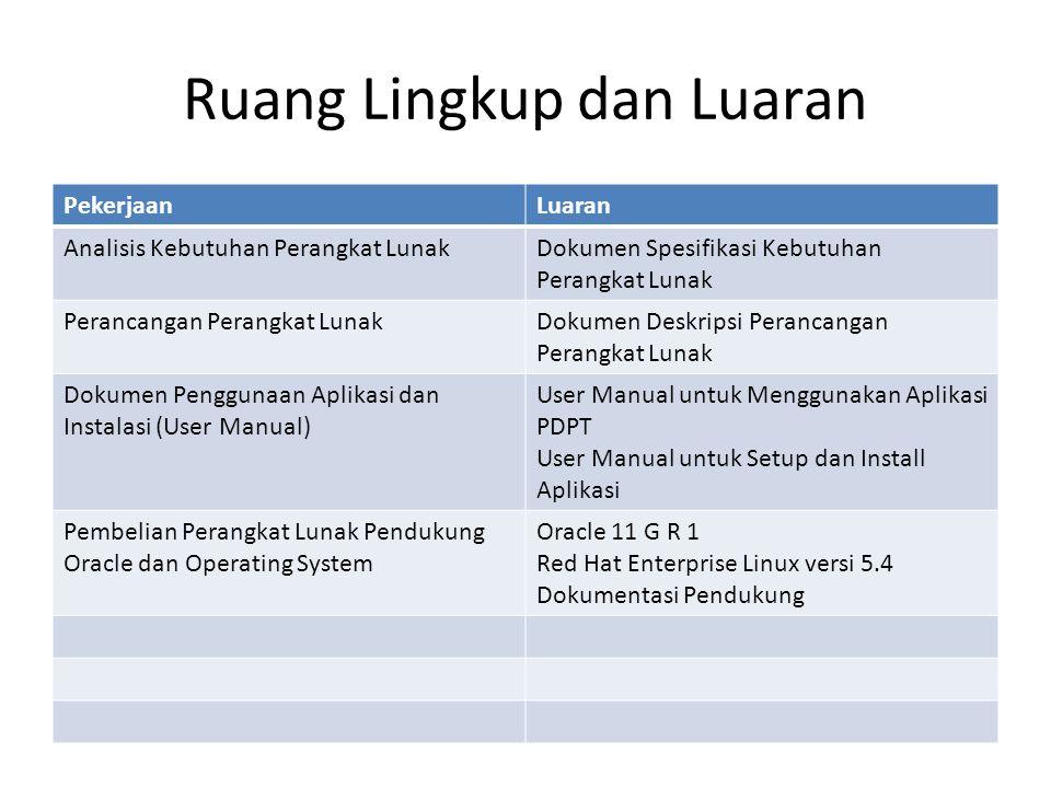 Ruang Lingkup dan Luaran PekerjaanLuaran Analisis Kebutuhan Perangkat LunakDokumen Spesifikasi Kebutuhan Perangkat Lunak Perancangan Perangkat LunakDokumen Deskripsi Perancangan Perangkat Lunak Dokumen Penggunaan Aplikasi dan Instalasi (User Manual) User Manual untuk Menggunakan Aplikasi PDPT User Manual untuk Setup dan Install Aplikasi Pembelian Perangkat Lunak Pendukung Oracle dan Operating System Oracle 11 G R 1 Red Hat Enterprise Linux versi 5.4 Dokumentasi Pendukung