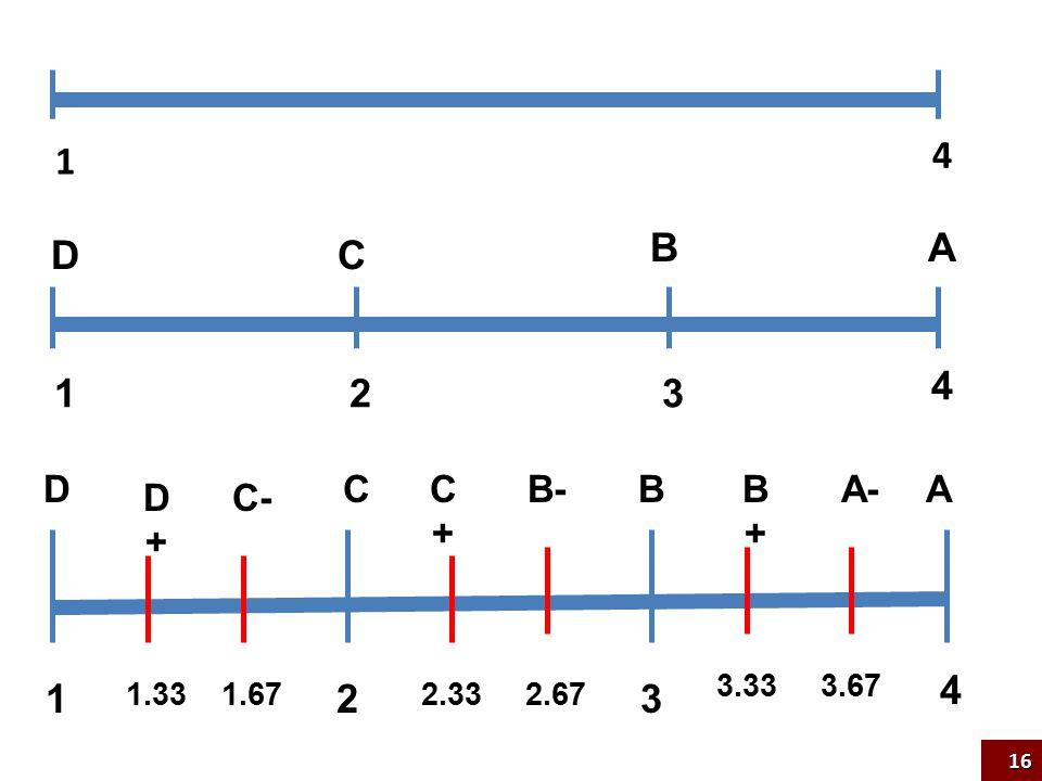 123 4 1.331.672.332.67 3.333.67 D D+D+ C- CC+C+ B-BB+B+ A-A 123 4 DC BA 1 4 16