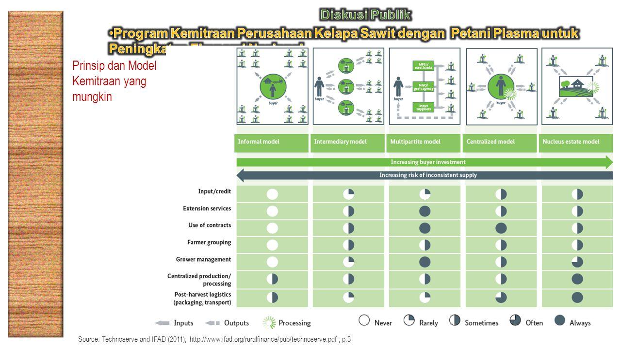 Prinsip dan Model Kemitraan yang mungkin Source: Technoserve and IFAD (2011); http://www.ifad.org/ruralfinance/pub/technoserve.pdf ; p.3
