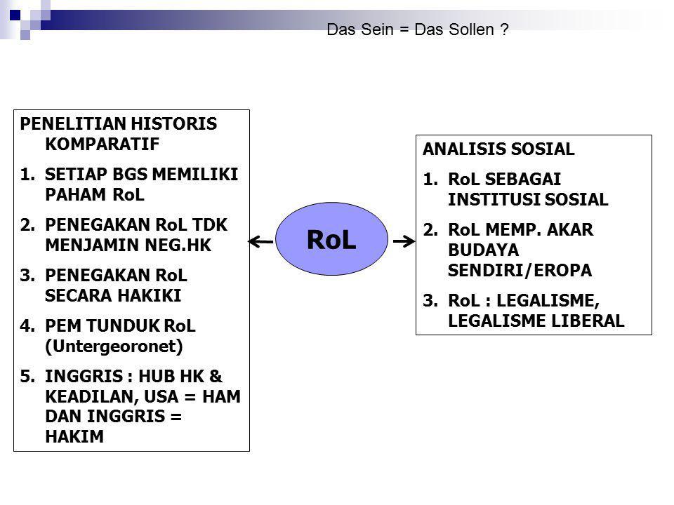 RoL ANALISIS SOSIAL 1.RoL SEBAGAI INSTITUSI SOSIAL 2.RoL MEMP. AKAR BUDAYA SENDIRI/EROPA 3.RoL : LEGALISME, LEGALISME LIBERAL PENELITIAN HISTORIS KOMP