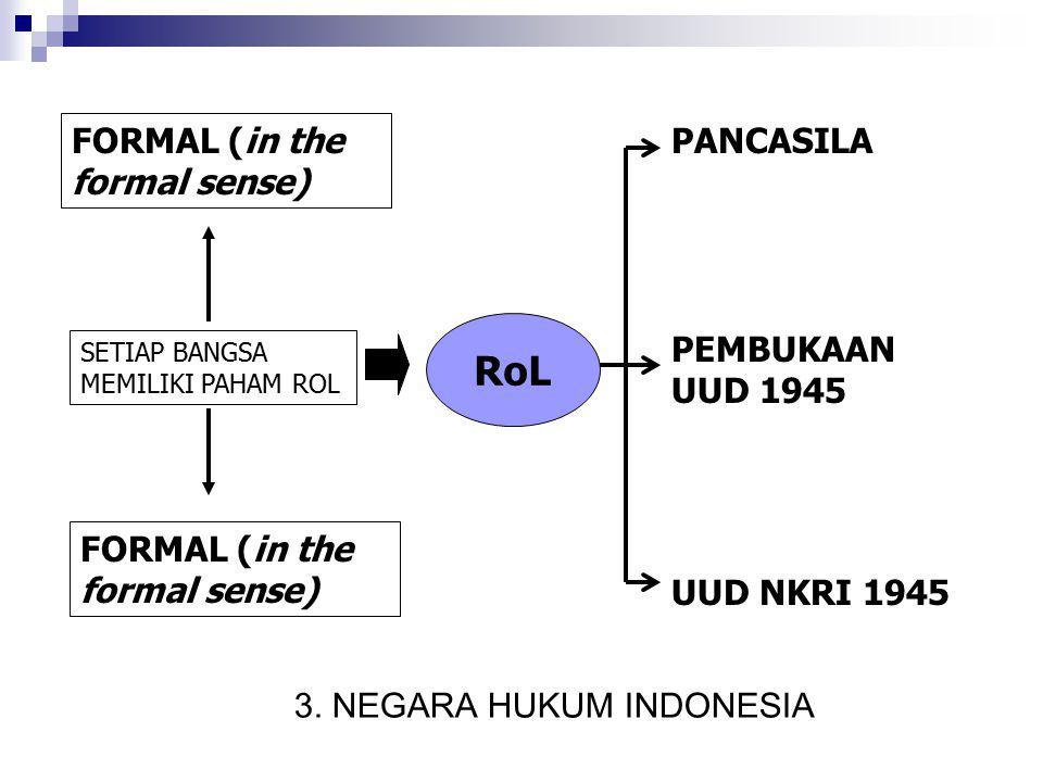 RoL PANCASILA PEMBUKAAN UUD 1945 UUD NKRI 1945 FORMAL (in the formal sense) SETIAP BANGSA MEMILIKI PAHAM ROL 3. NEGARA HUKUM INDONESIA