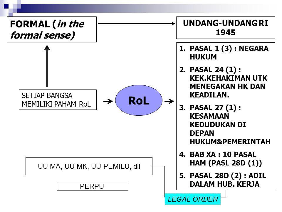 RoL SETIAP BANGSA MEMILIKI PAHAM RoL FORMAL (in the formal sense) UNDANG-UNDANG RI 1945 1.PASAL 1 (3) : NEGARA HUKUM 2.PASAL 24 (1) : KEK.KEHAKIMAN UT